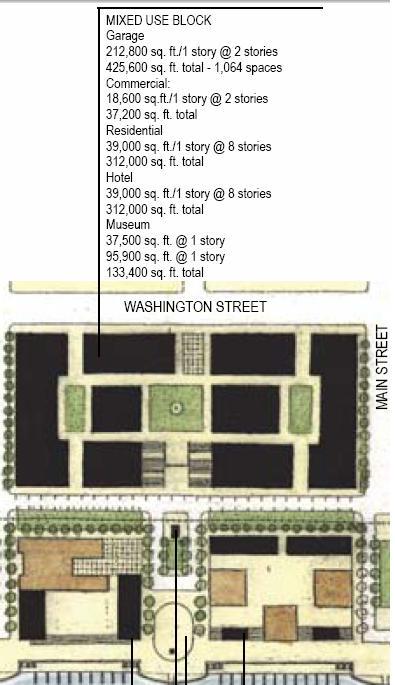 Heart of Peoria: Museum Block Site Plan